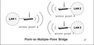 multipoint_bridging